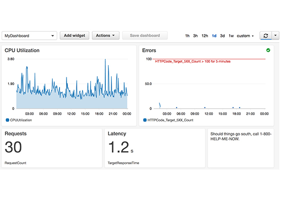 Building Dashboards with CloudWatch – 1Strategy