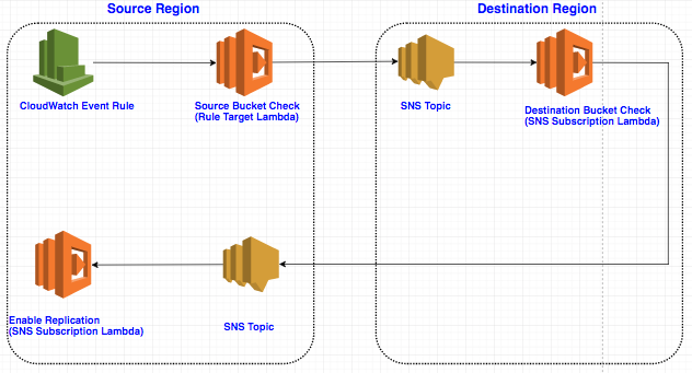 Amazon S3 Cross-Region Disaster Recovery – 1Strategy