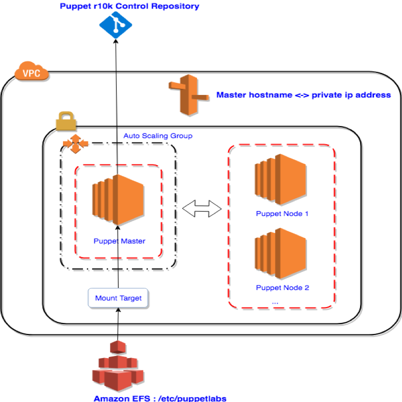 Puppet Open Source Version 5 5 on AWS – 1Strategy