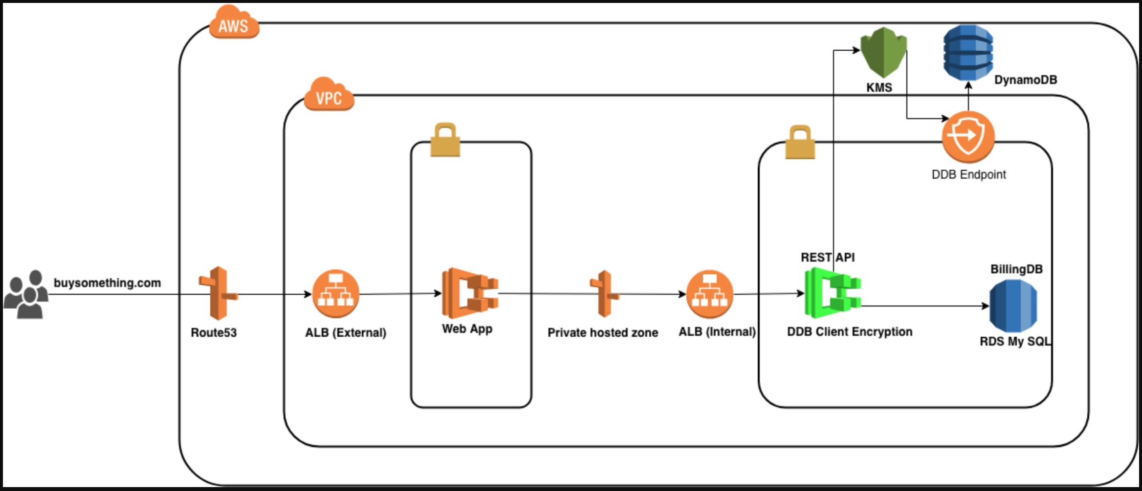 How to protect Primary Account Number (PAN) data in AWS